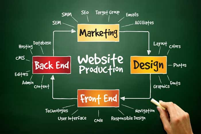 SEO and Web Design Tips